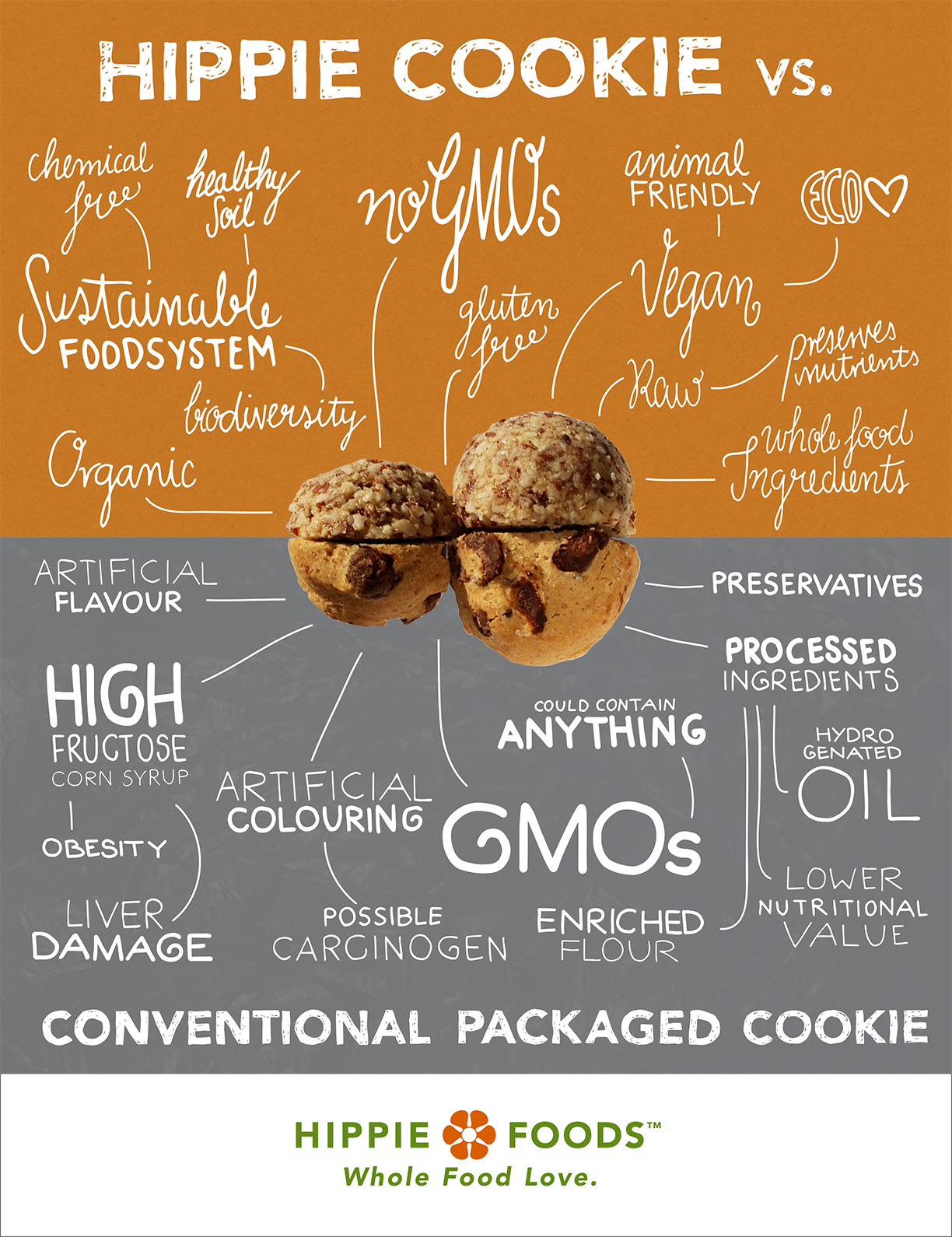 "Infographic for Hippie Foods. ""Hippie Cookie VS Conventional Packaged Cookie"". All hand rendered type 