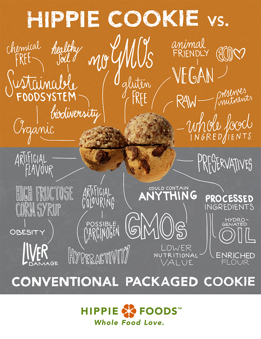 Hand rendered cookie info graphic. Know what you eat. Designed for Hippie Cookies by Alicia Carvalho