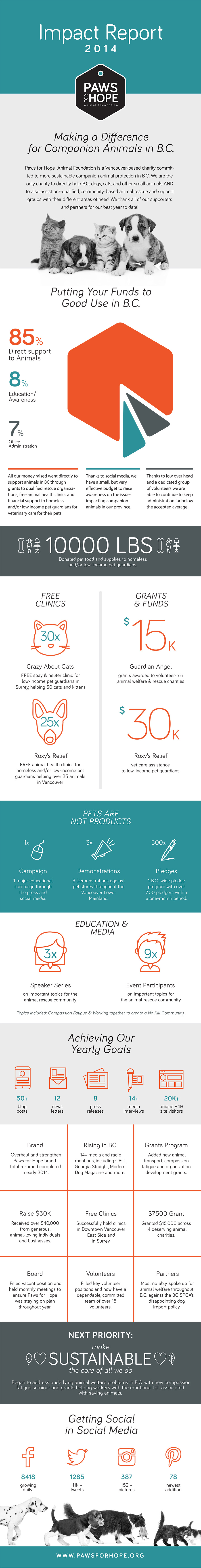 2014 Impart Report for Pet Welfare Non-Proft Paws for Hope | www.alicia-carvalho.com
