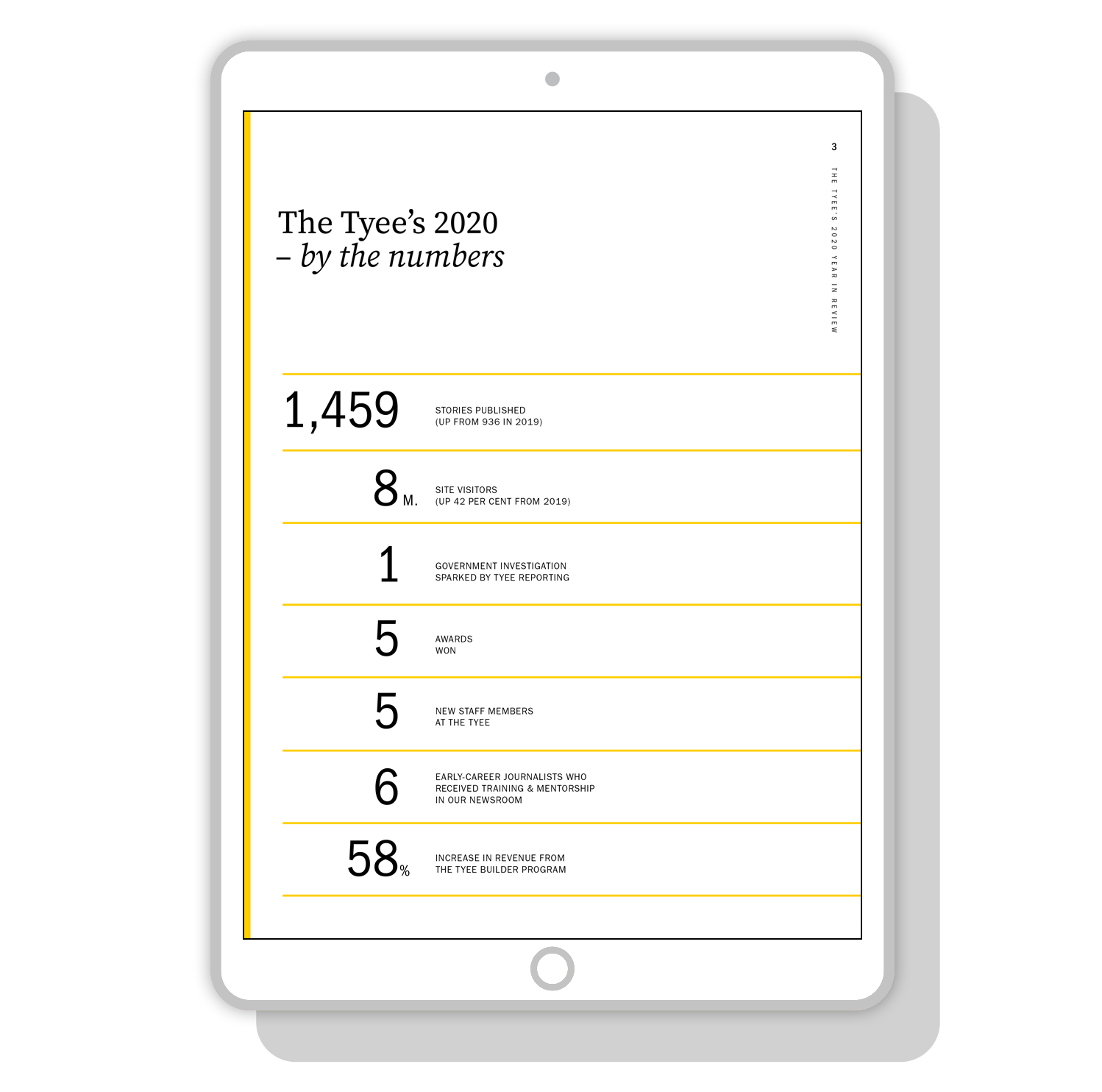 The Tyee's 2020 by the numbers - Stat designs for The Tyee's digital Annual Report | by www.alicia-carvalho.com