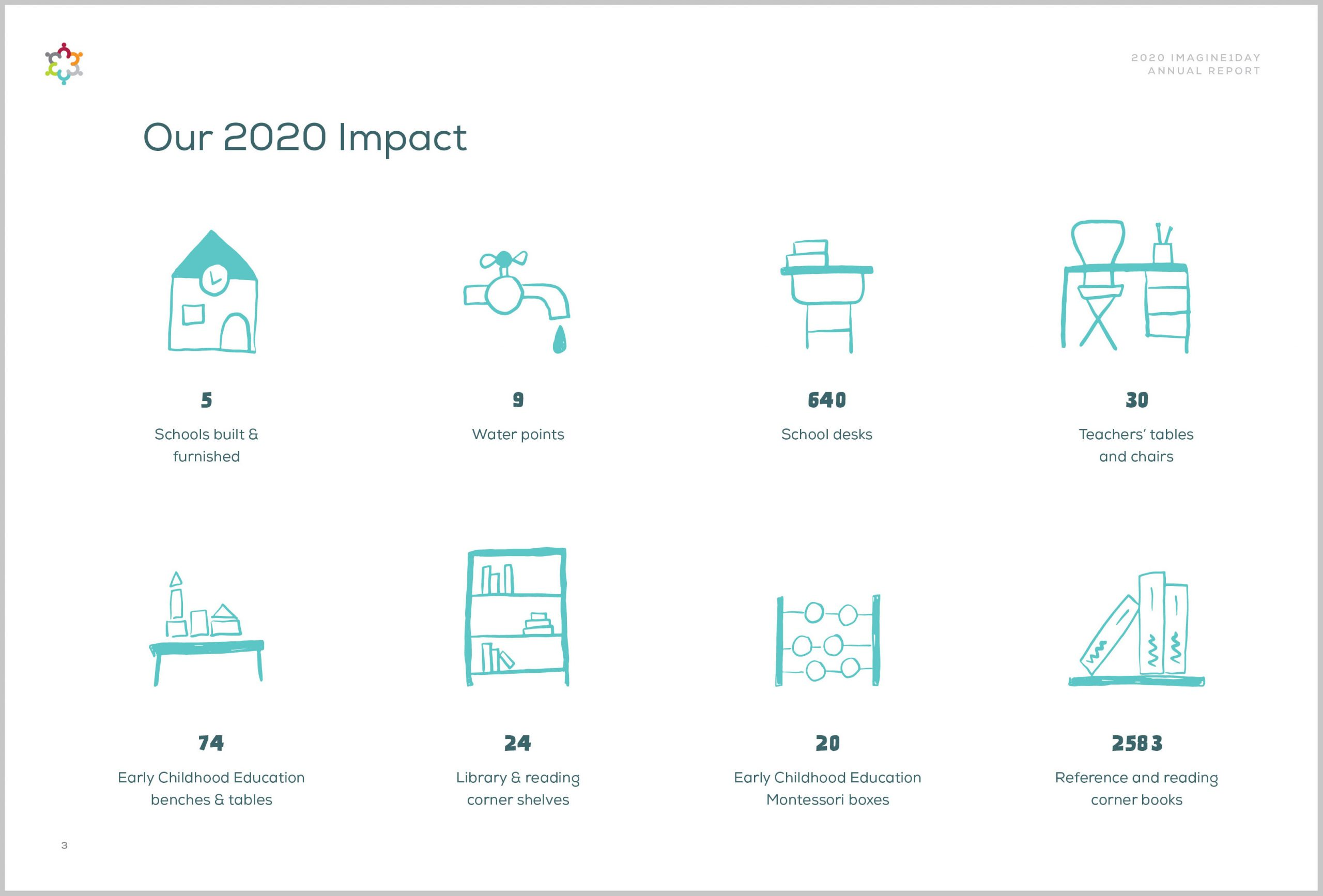 imagine1day digital Annual Report, 2020 Impact Stats with custom illustrated icons   www.alicia-carvalho.com