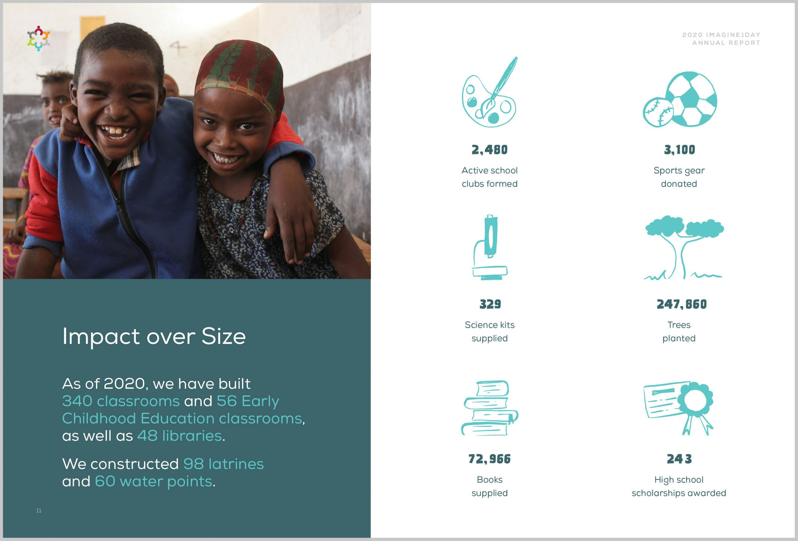 imagine1day digital Annual Report, Impact Over Size stats with custom illustrated icons   www.alicia-carvalho.com